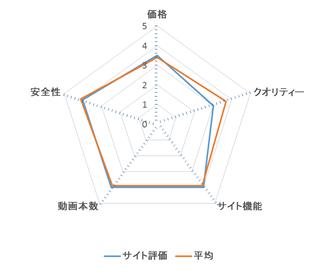 ワールドコレクション レーダーチャート