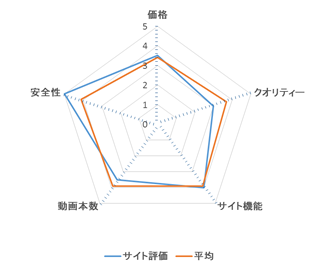 エッチな0930 レーダーチャート