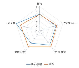 エッチな0930ワールド レーダーチャート