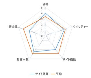 HanimeZ レーダーチャート