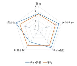 HEYZO レーダーチャート