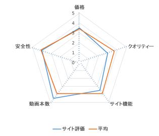 熟女倶楽部 レーダーチャート