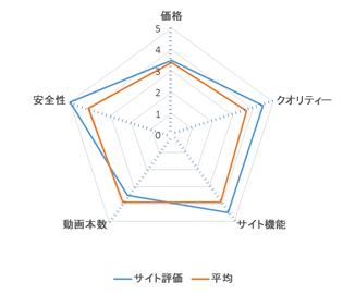 金8天国 レーダーチャート