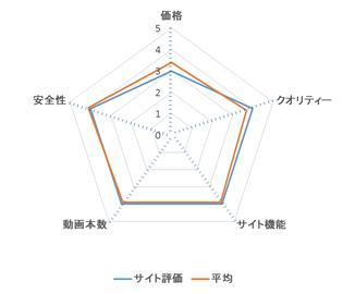 男道ミサイルゲイボーイ レーダーチャート