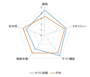 ピッカー レーダーチャート