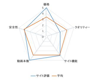 リアル素人Club-XXX レーダーチャート