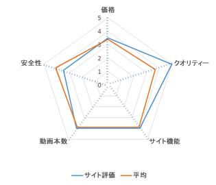 TOKYO-HOT レーダーチャート